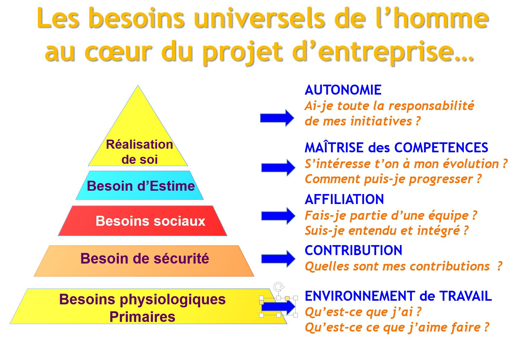 Besoins universels